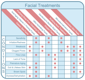 Raleigh Medical Spa Facial Treatment Guide